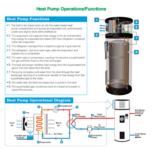 Heat Pump Operations/Functions
