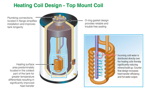 Heating Coil Design